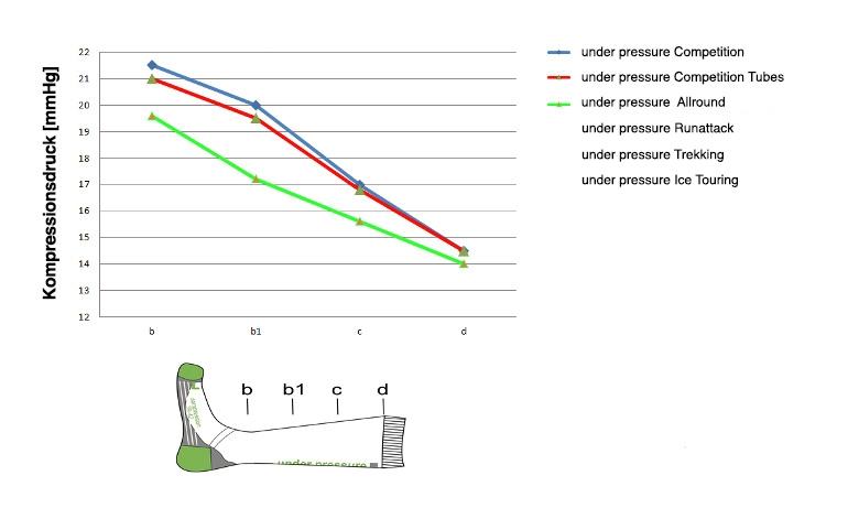 Under Pressure Kompression